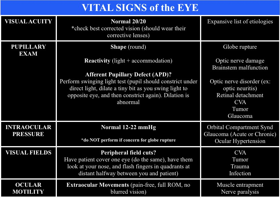 eyevitals